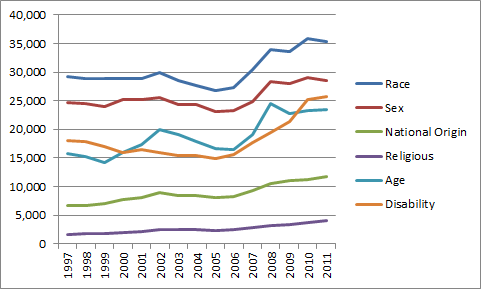 Lawffice Space - Employment Law Blog by Philip Miles: Charts