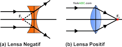 sifat lensa cekung (konkaf/negatif/divergen) dan lensa cembung (konveks/positif/konvergen)