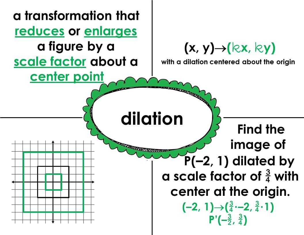 Fjhs Math 8 Frayer Model Sample