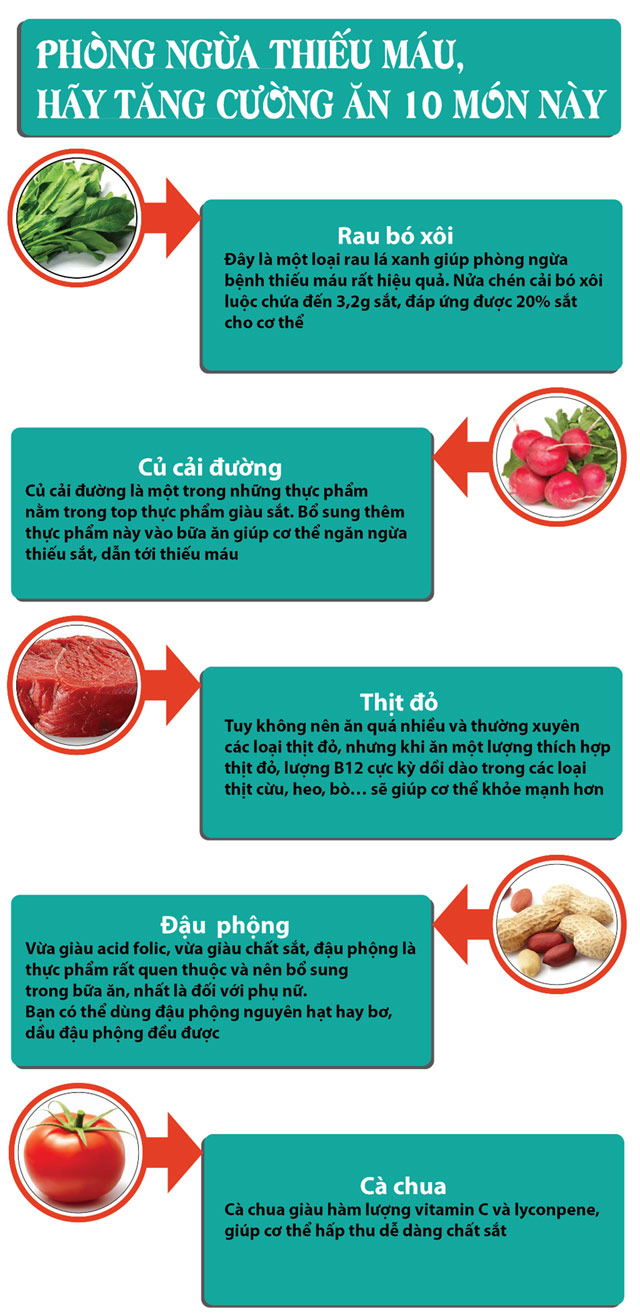 Thực phẩm giúp bạn phòng ngừa được chứng thiếu máu nguy hiểm-https://kynangsongkhoe247.blogspot.com/