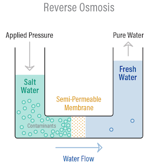 Desalinasi air laut dengan reverse osmosis