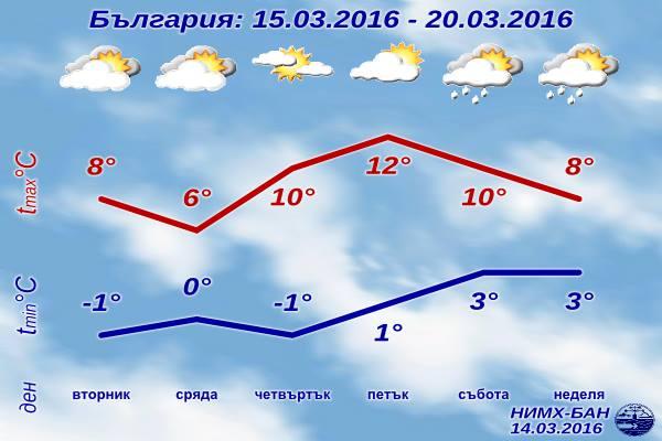 [Изображение: sedmichna-prognoza-za-vremeto-15-mart-20...t-2016.jpg]