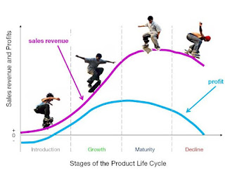 Strategi Pemasaran Dalam Tahapan Pertumbuhan Produk
