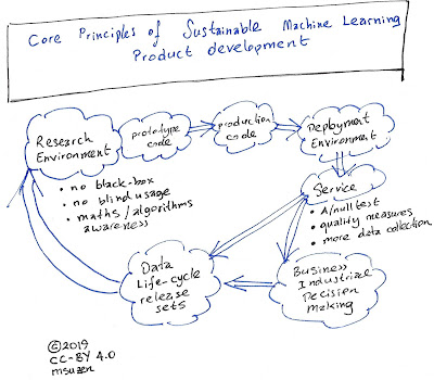 Core Principles of Sustainable Data Science, Machine Learning and AI Product Development: Research as a core driver