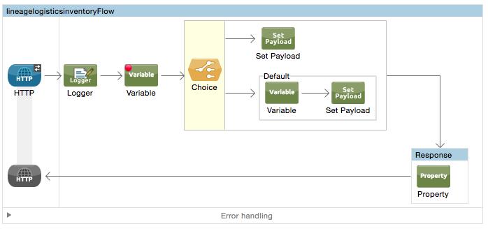 Gary Liu's Technical Knowledge Base: Mule Flow: Setup HTTPS