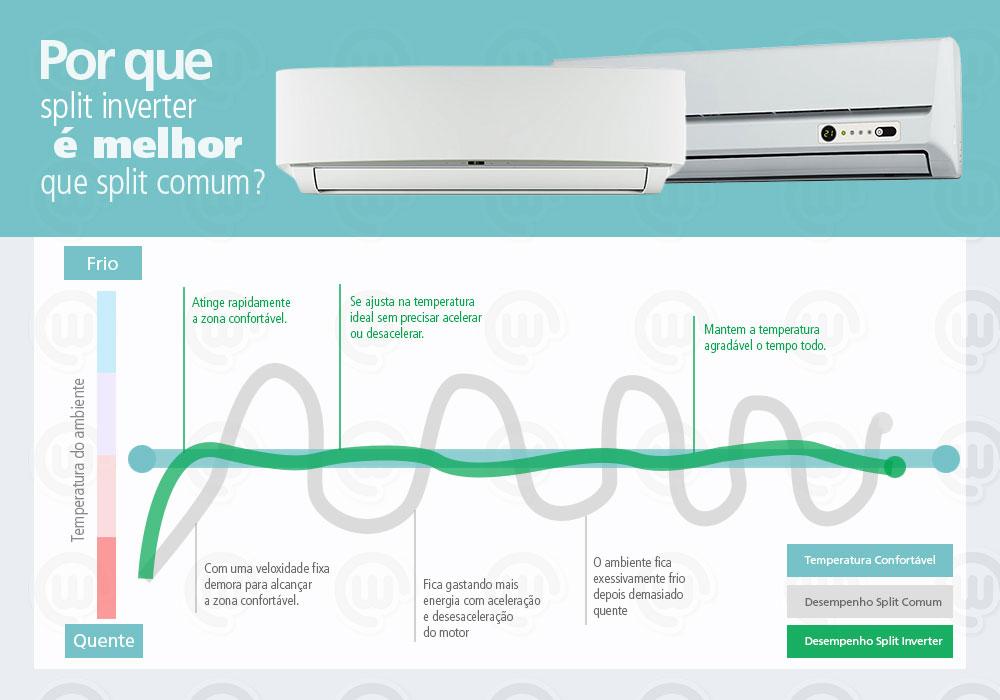 Ar condicionado Split Invert comparado ao ar condicionado tradicional