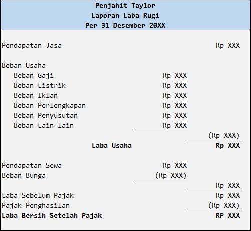 Pengertian dan Tujuan Laporan Keuangan Serta Lima (5) Unsur Umum Laporan Keuangan