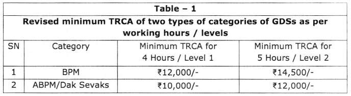 GDS-TRCA-TABLE1