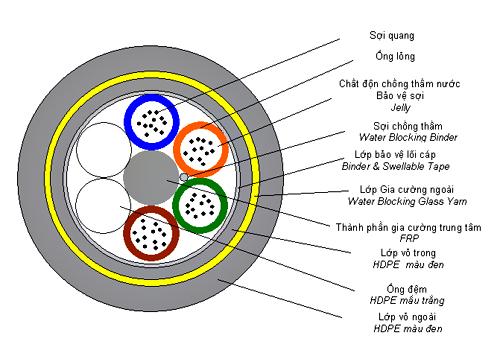 Cáp quang là gì? Cấu tạo của cáp quang