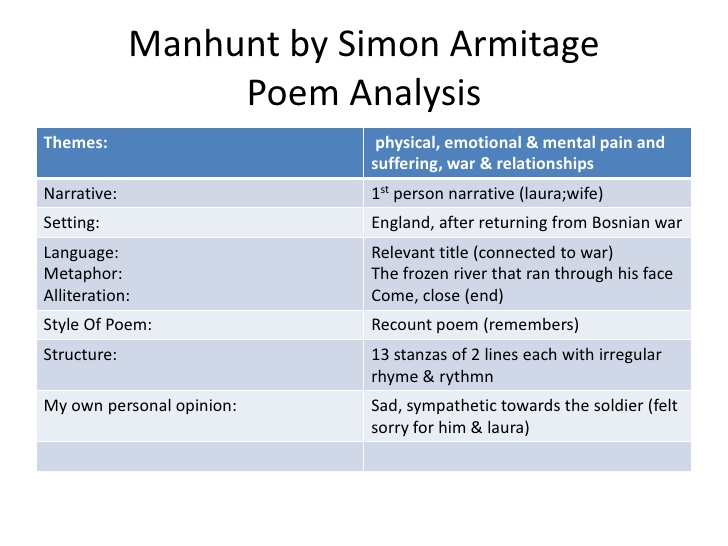 compare the methods armitage and duffy 15 minute writing challenge: compare how women are presented in four of the poems you have studied to do this, compare mother any distance by simon armitage and three other poems, one by carol ann duffy and two from the pre-1914 poetry bank.