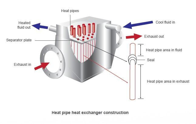 Heat Pipe Waste Heat Recovery