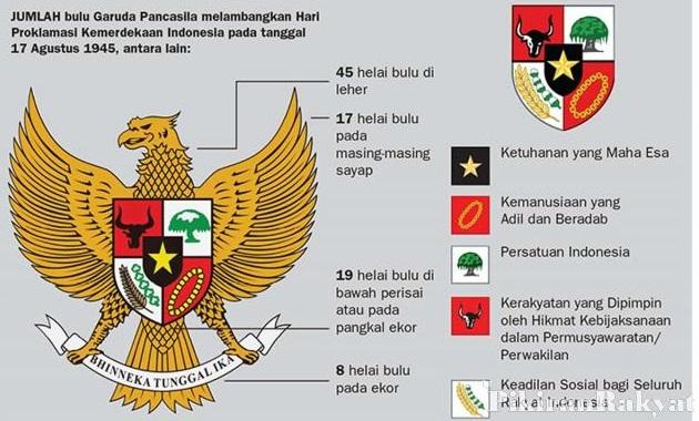 Hakikat Dan Fungsi Pancasila