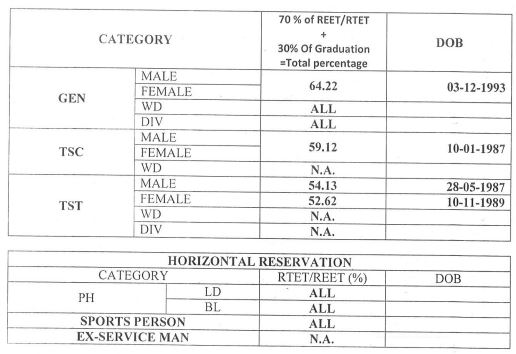 image : Rajasthan 3rd Grade Teacher Cut-Off Marks - TSP Level-II Science/Maths 2016 (Revised) 2017 @ TeachMatters