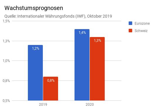Prognosen Wachstum reales BIP Euroland Schweiz (Säulendiagramm) 2019 und 2020