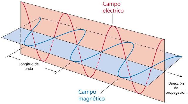 ¿Qué es una onda electromagnética  Espectro Radioeléctrico  Características