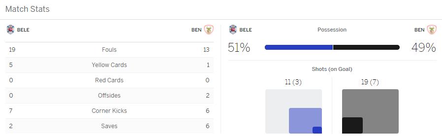 แทงบอลออนไลน์ ไฮไลท์ เหตุการณ์การแข่งขัน เบเลเนนเซส vs เบนฟิก้า