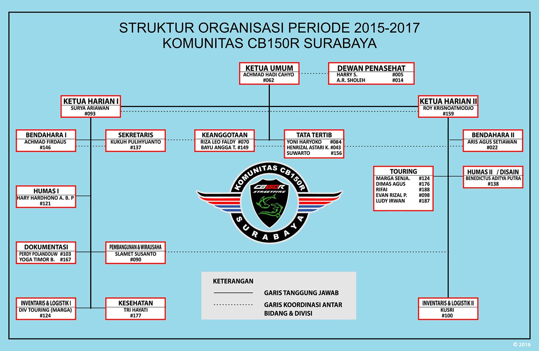 pengurus KCS 2015 - 2017