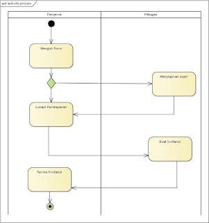 Activity Diagram PT Bendi Car