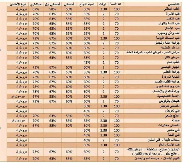 جدول درجات النجاح في البيرسون فيو والبرومترك السعودية