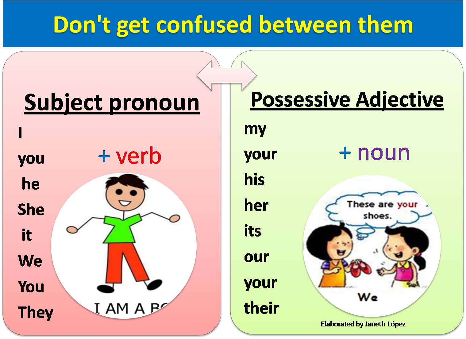 Learning The English Language My Your His Her