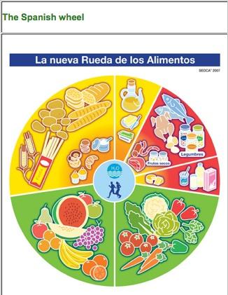 Food Guide Pie Chart Homeschoolingforfree