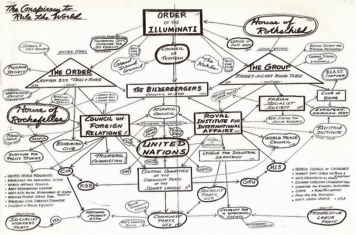 The Red Pill: NWO: Diagrams & Flow Charts