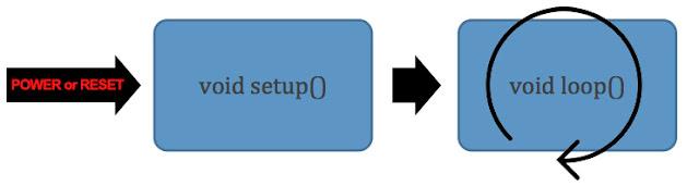 Flujo principal sketch de Arduino