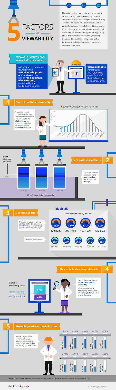 Google Ads Viewability Study infographic