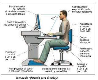 NormasCuidados y Posturas Postura Correcta frente a un
