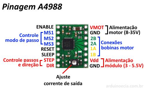Driver A4988 - Pinagem