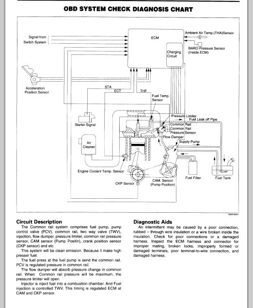 Isuzu 6hk1 Tc Engine Service Manual