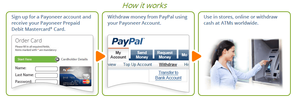 Paypal to Payoneer Funds Transfer Tutorial Guide