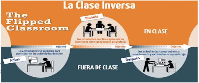 https://www.theflippedclassroom.es/what-is-innovacion-educativa/