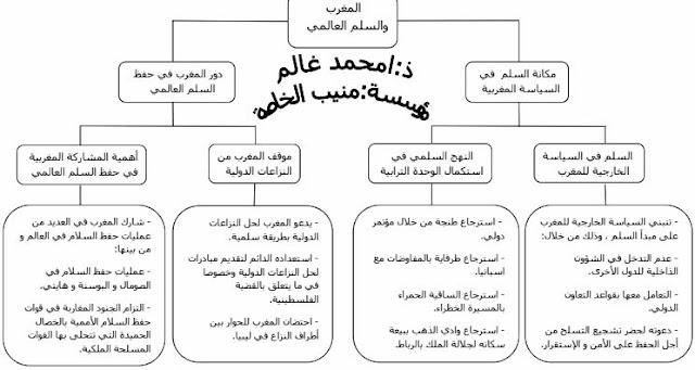 ملخص درس المغرب و السلم العالمي للسنة الثالثة إعدادي