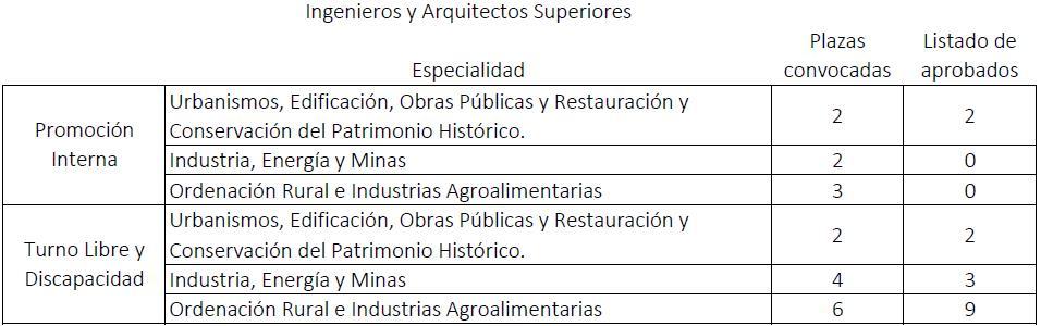 Arquitectos madrid listado con la complicidad de sus - Trabajo para arquitectos en espana ...