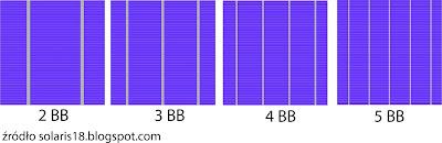 Liczba bus bar ów na ogniwie PV