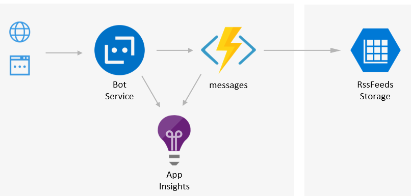 Azure sql database deployment task in vsts to create the 4 here is the architecture diagram for this bot solution malvernweather Gallery