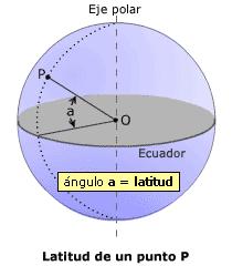 Diagrama explicativo de la latitud