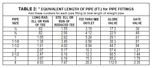 air compressor pipe size