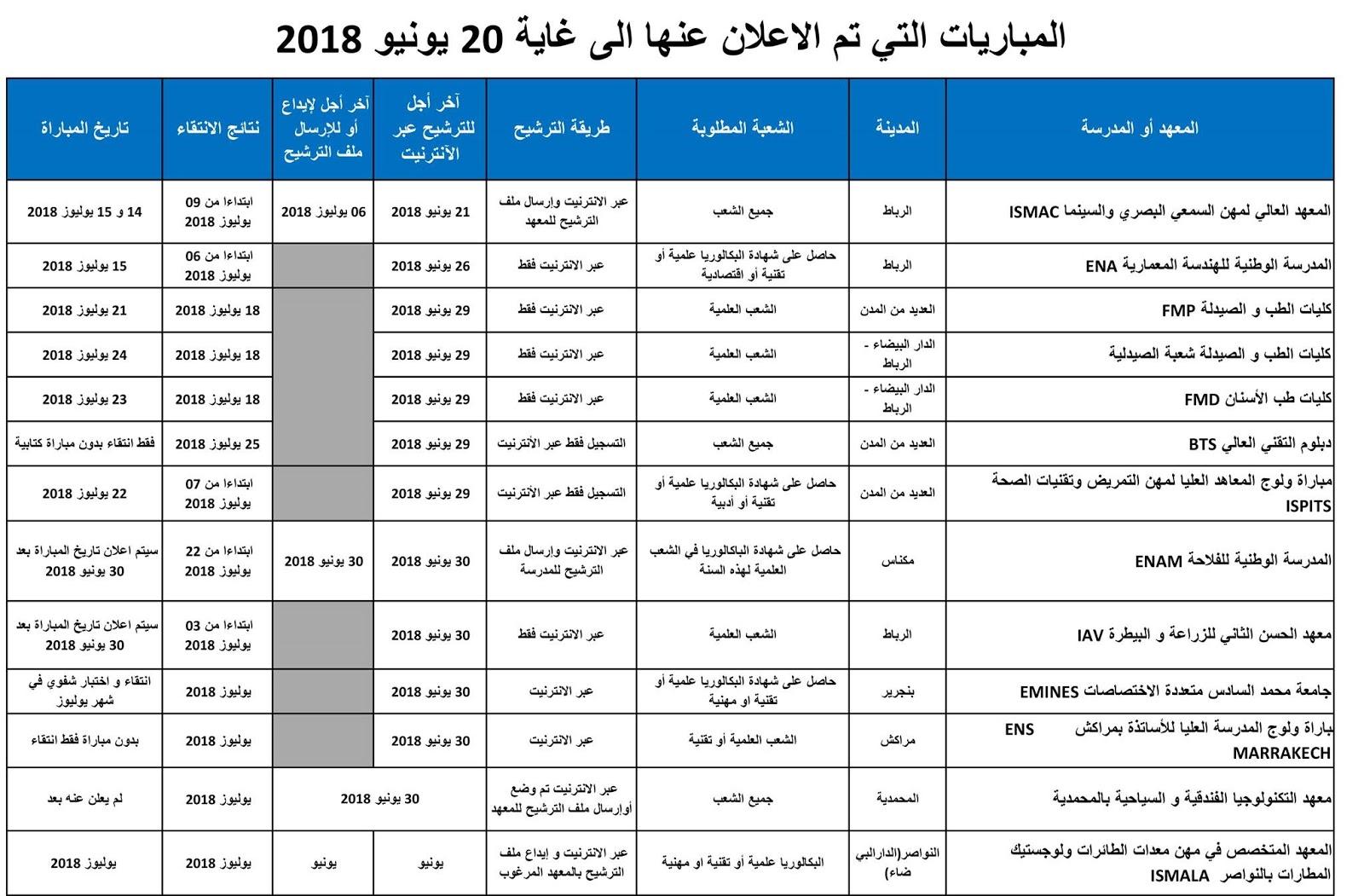 المباريات التي تم الاعلان عنها الى غاية يوم 20 يونيو 2018