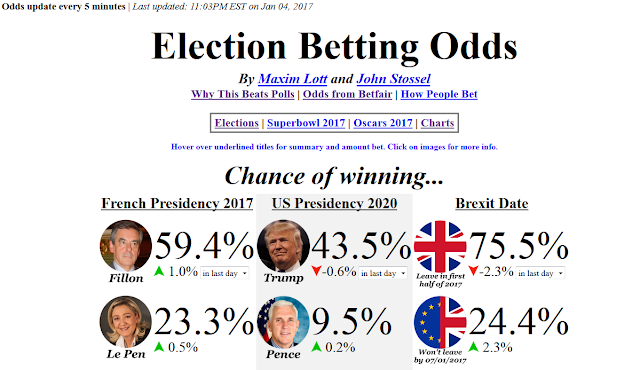 Election Betting Odds January 4 Brexit Date US Presidency 2020 French 2017 Betfair