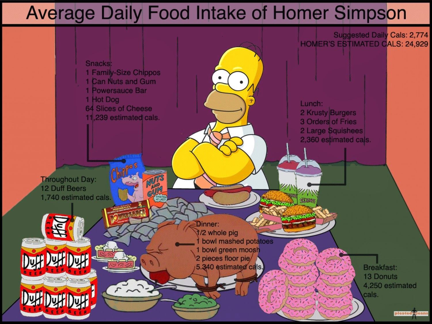 Marc Jacobs Weight Loss Journal Homer Simpson Calorie