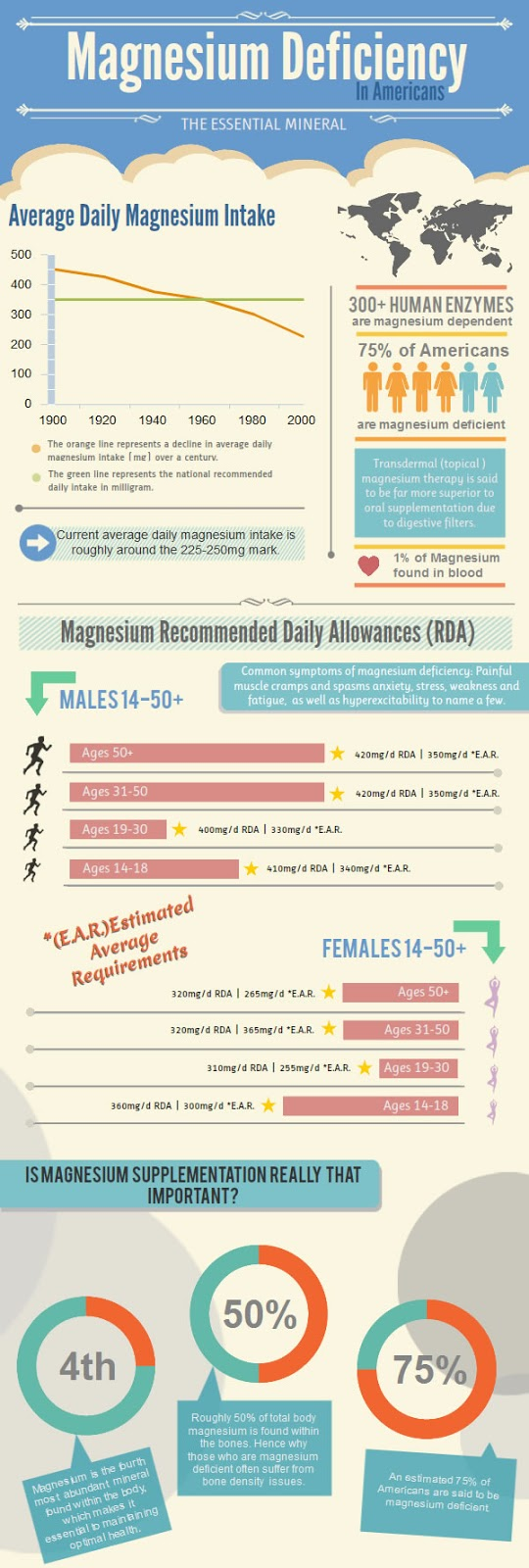 Magnesium deficiency infographic