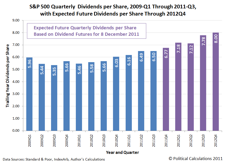 S&P 500 Quarterly Dividends per Share, 2009-Q1 Through 2011-Q3, with Futures Through 2012-Q4, as of 8 December 2011