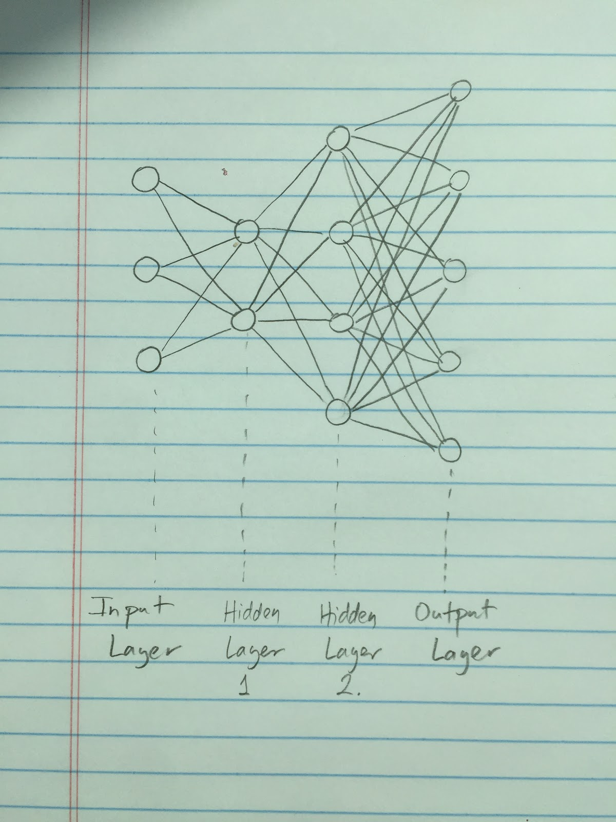 we represent a neural network by a bunch of nodes neurons and lines connections the nodes are arranged in columns called layers