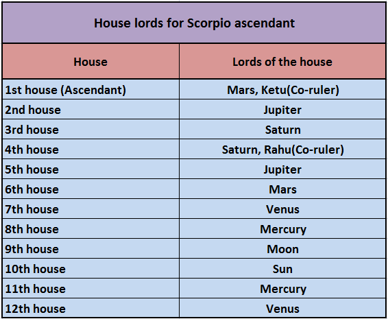 HOUSES IN VEDIC ASTROLOGY (PART-1) - Astro X