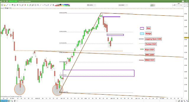 Analyse technique du #CAC40 $CAC [02/06/18]