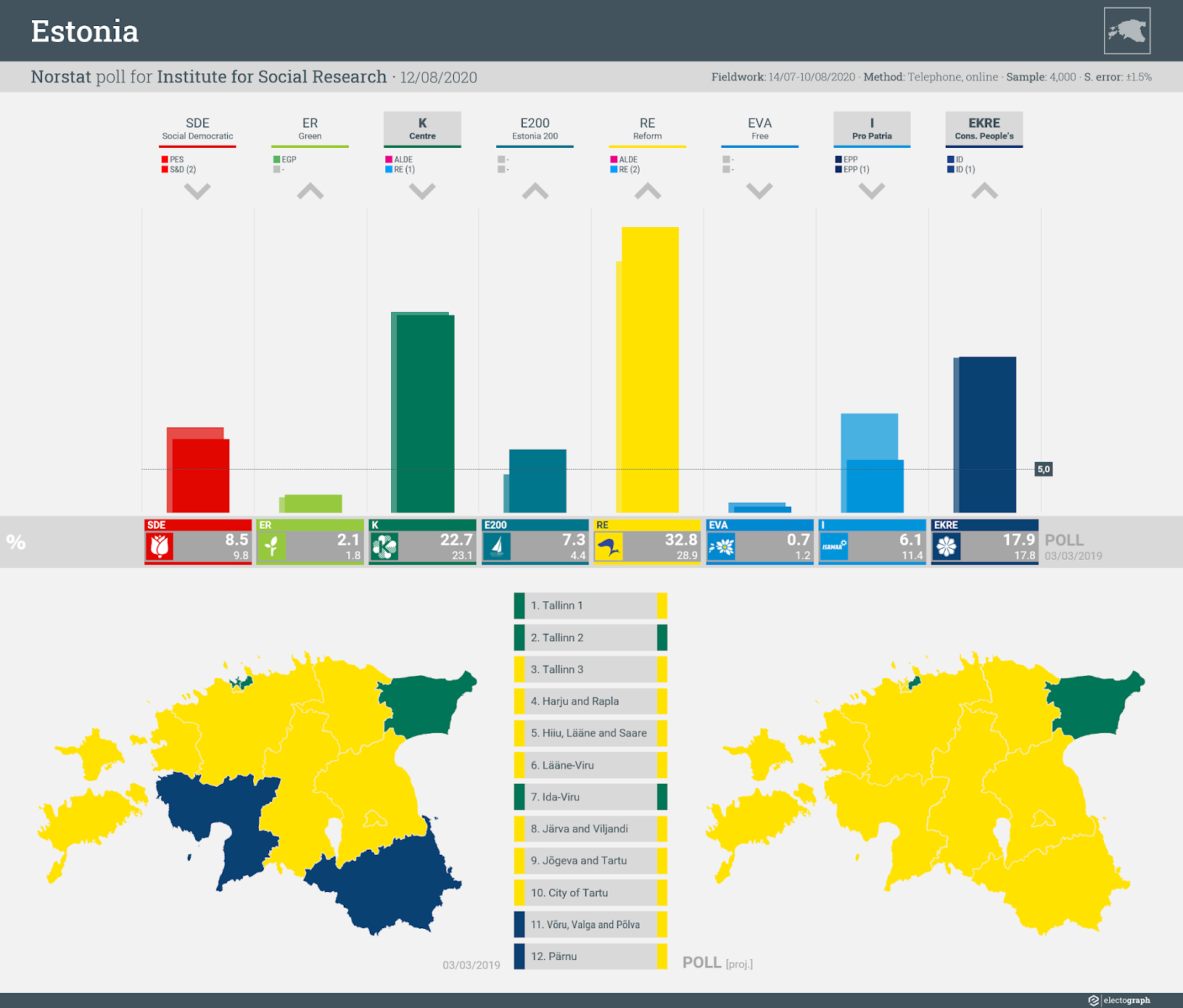 ESTONIA: Norstat poll chart for Institute for Social Research, 12 August 2020