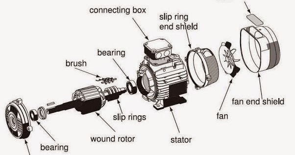 Electrical Engineering World: Exploded view of a Slip ring