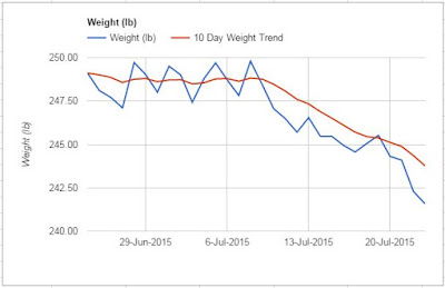 Weight Loss (How I Am Breaking The Pattern)